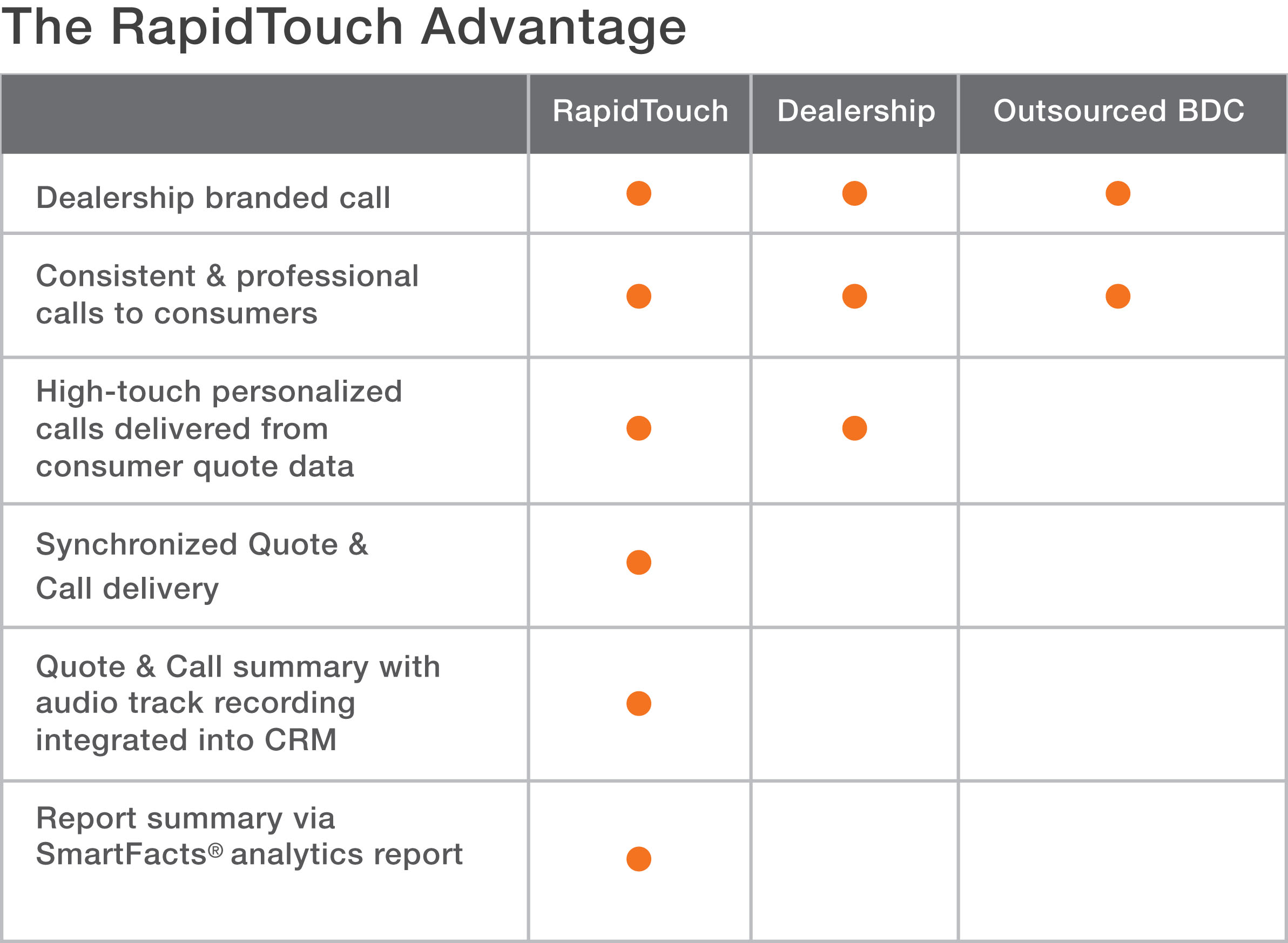 The RapidTouch advantage
