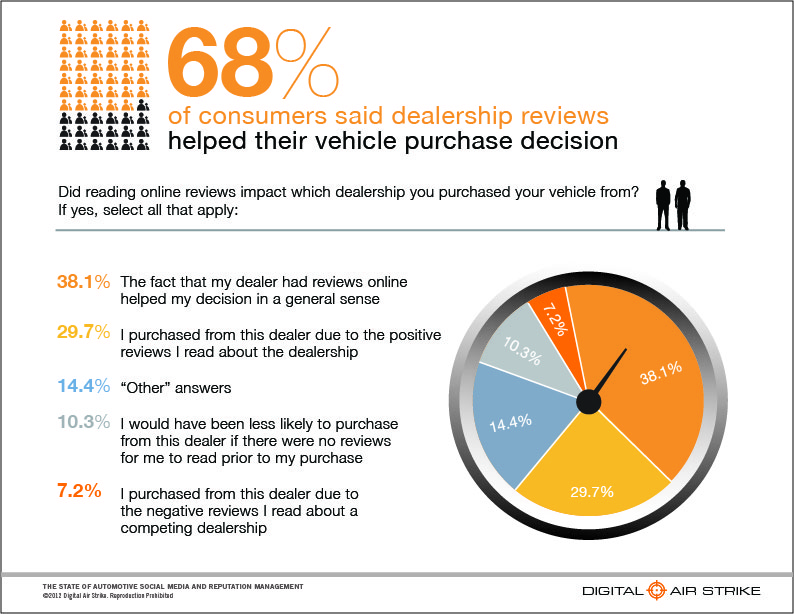 68% Consumers use online vehicle reviews for purchase selection