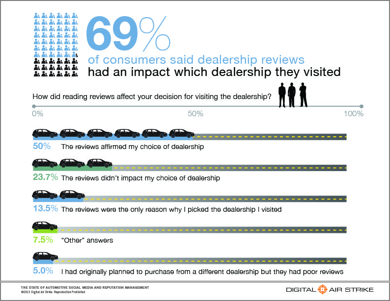69% Consumers Select Dealership from dealer reviews