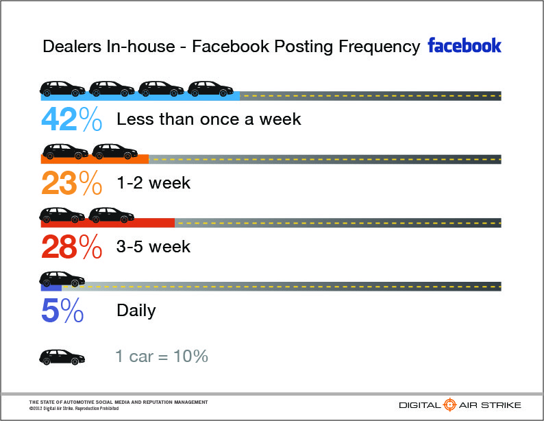 Auto Dealer Facebook Posting Frequency
