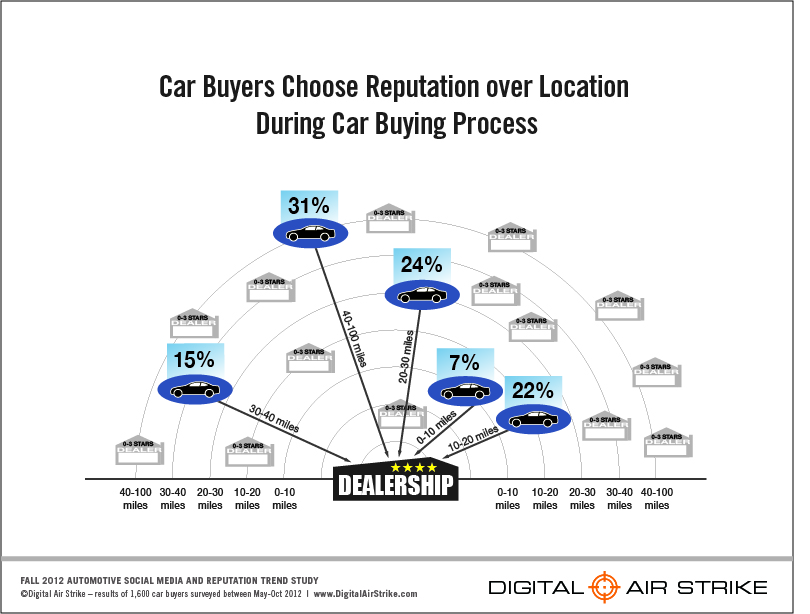 digital air strike study finds car buyers increasingly rely on social networks and review sites. Black Bedroom Furniture Sets. Home Design Ideas